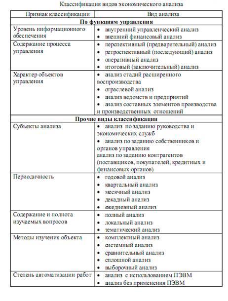 Особенности оценки актов ревизий и документальных проверок