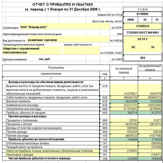 Коды отчетного периода в бухгалтерской отчетности передача ведения бухгалтерии на аутсорсинг