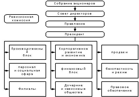 Бухгалтерия в транспортной компании электронная налоговая отчетность инструкция