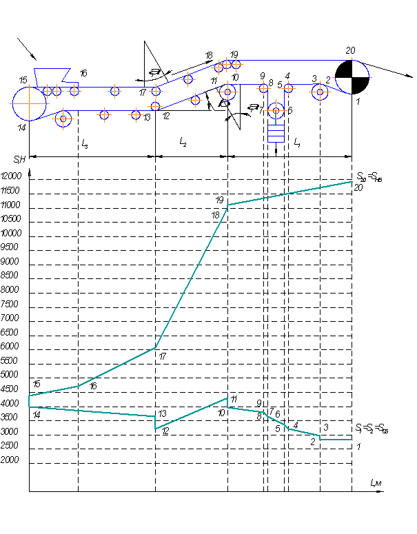 Диаграмма натяжения конвейера коренево курская область элеватор