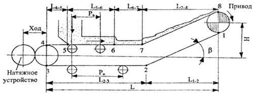 Расчет барабана на ленточный конвейер регулируемый элеватор с электроприводом