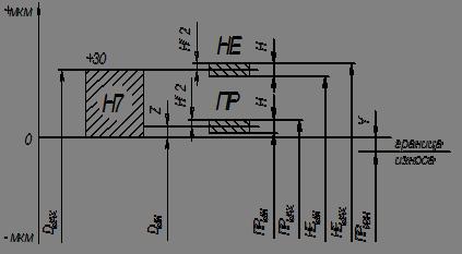 Личная карточка работника (Унифицированная форма N)