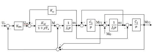 структурная схема конвейера