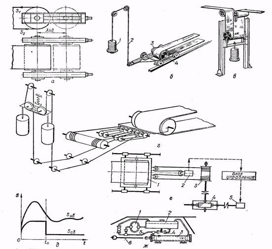 Натяжные устройства конвейеров спиральные транспортеры цена