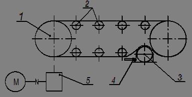 Смазка для конвейера инструкция по охране труда при обслуживании цепных конвейеров