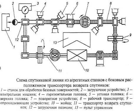 Транспортеры на спутники хлебный элеватор николаев