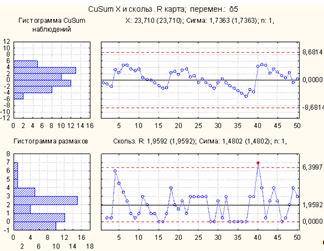 Построение карты CuSum - MR, Построение карты соответствия